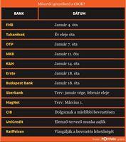 CSOK és NOK: ezt tudjuk az új szabályokról