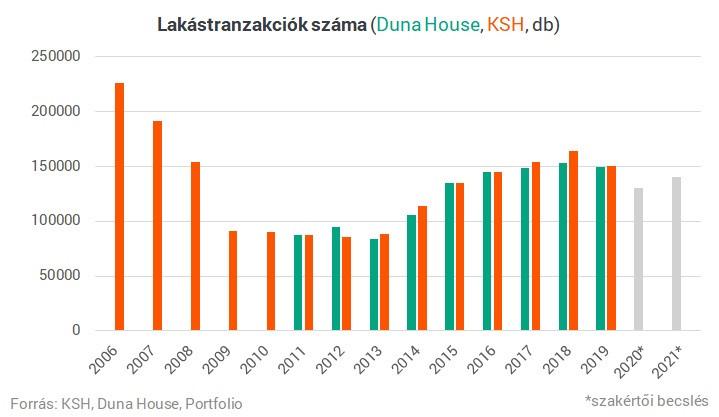 hogyan változik az új lakás, használt lakás ára?
