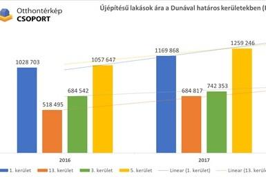 3 év alatt harmadával nőtt a használt lakások ára a Duna mellett